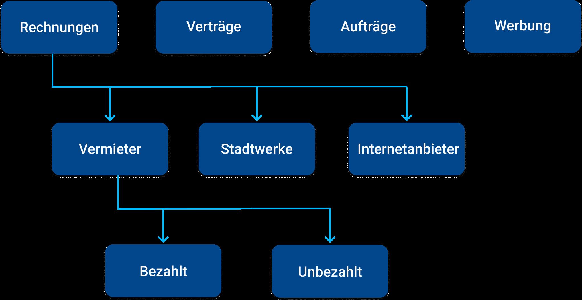 Beispielfunktionen für eine Ordnerfunktion bei CAYA