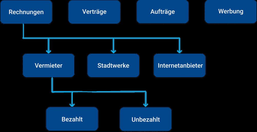 Strukturierte Verteilung der Dateien