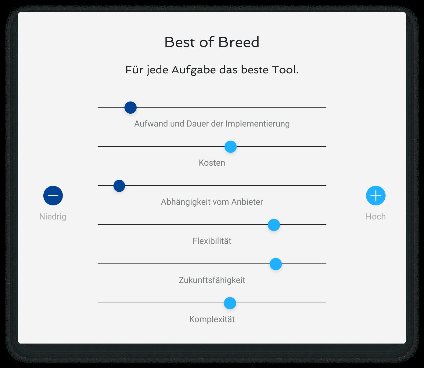 Best of Breed Software Darstellung