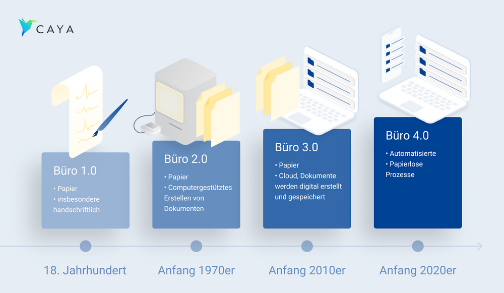 Buero 4.0 Entwicklung