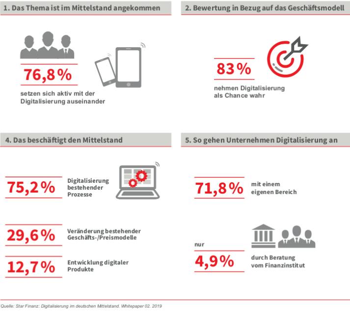 Digitalisierungsstudie KMU von Star Finanz